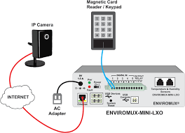 environment monitoring system snmp temperature ip sensor alert web how to set up email alerts ip camera snapshots when triggered by magnetic card reader or keypad
