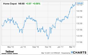 Small Picture Bet on Home Depot Qualcomm and Two More Big Names to Outperform