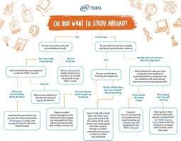 Flow Chart On Establishment Of Languages A Study Abroad Flowchart To Get You Started