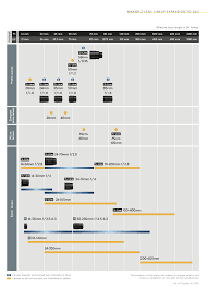 Nikon Z Lens Roadmap Updated December 2019
