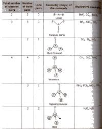Cbse Class 11 Chemistry Notes Chemical Bonding And