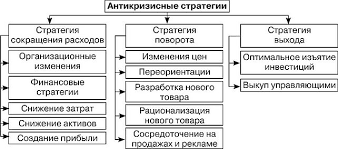 АНТИКРИЗИСНЫЕ СТРАТЕГИИ И МЕТОДЫ УПРАВЛЕНИЯ В КРИЗИСНОЙ  Реакцией на кризис может быть выбор стратегии сокращения расходов или стратегии поворота Классификация антикризисных стратегий приведена на рис 4 1 40