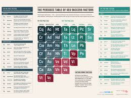 The Periodic Table of SEO Success Factors | Doodle Pod - Design ...