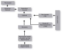 Figure 4 Structure Of Australian Commonwealth Life