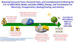 Cost Of Unemployment Why The Green New Deal Cuts Consumer Energy Costs
