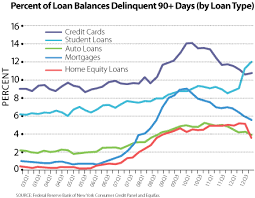 Student Loan Delinquency Rate Chart Student Loan Delinquencies Surge