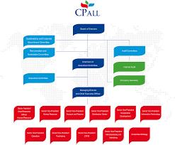 Organization Chart - บริษัท ซีพี ออลล์ จํากัด (มหาชน)