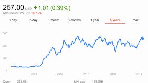 Tesla Stock Quote Amazing Scty Stock Quote Kenicandlecomfortzone