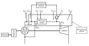 Установки газотурбинные Методы испытаний Приемочные испытания