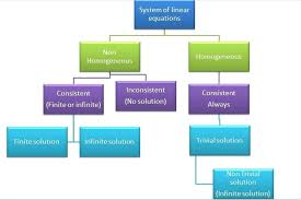 linear equation inconsistent if a system of linear equations has no solution then it is called