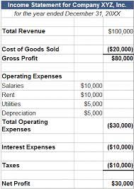 Net Profit Margin Full Explanation Formula Example
