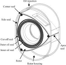 similiar rx 8 13b rotary joint seal gas keywords as well apex seals rotary engine on mazda rx 7 rotary engine diagram