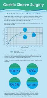 Gastric Sleeve Weight Loss Chart Gastric Sleeve Surgery Complete Guide 2018 Obesity Reporter