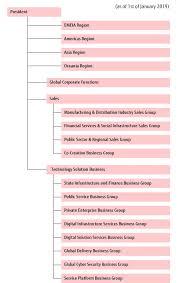 Organization Fujitsu Global