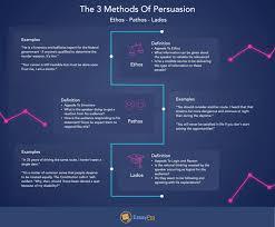 rhetorical analysis essay definition tips outline essaypro 3 methods of persuasion