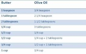 Butter To Olive Oil Conversion Chart Try Something New Bake With Olive Oil Greek Handmade Products