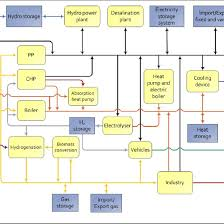 Energy Transformation Chart Simplified Flow Chart Illustrating Energy Sources White