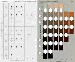 Soil Characteristics Chart Soil System Sciences Soil Color Never Lies