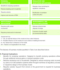Revenue Model Template Template Of Features Of Business Models That Could Benefit Or Limit