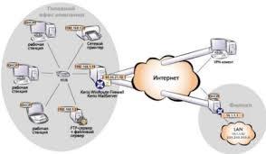 Диплом Корпоративная сеть для Фирмы Скачать Диплом Корпоративная сеть ЧП Визави