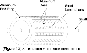 ac motor basic stator and rotor operation diagrams Ac Motor Diagram ac induction motor rotor diagram ac motor diagram pdf