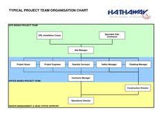 project management chart template 13 best chart templates images organizational chart flow chart