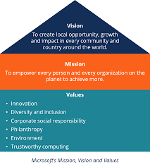 Microsoft Corporate Strategy Vision Statement Definition And Example Of Vision Statement