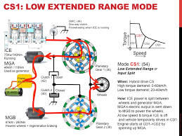 gen 2 volt transmission operating modes explained gm volt fixed ratio extended range mode is shown below it can be used at moderate speeds and at moderate torque demand and allows the engine to directly drive
