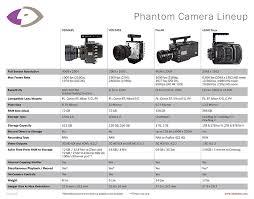 Phantom Comparison Chart Tools Charts Downloads Blog