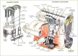 automotive engine diagrams sun devil auto sun auto service engine