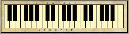 Piano Frequency Chart The Notes In An Octave In Indian Classical Music Raag