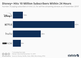 Netflix Subscribers Chart Chart Disney Hits 10 Million Subscribers Within 24 Hours