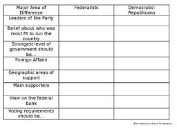 Federalist Anti Federalist Comparison Chart
