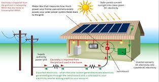 wiring solar panels into house wiring diagram host wiring solar panels to your house schema wiring diagram installing solar panels on house roof wiring solar panels into house
