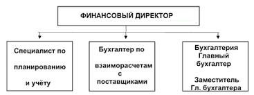 практика ПОДКАРЕКТИРОВАННАЯ ПОЛНАЯ  Рис 2 Общая организационная структура финансового отдела