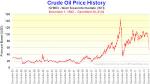 Crude Oil Price Yearly Chart Nymex Crude Oil Price History Chart Crude Oil Chart History