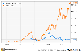 Pandora Stock Chart Why Pandora Could Stand To Be More Like Netflix The Motley