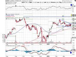 Lululemon Stock Chart Lululemon Stock Soars To Fresh Highs After Strong Q4