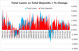 Four Charts Us Bank Earnings Are Falling