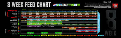 Botanicare Feeding Chart For Soil Hydroponic Nutrient Feed Charts La Hydroponic Supply