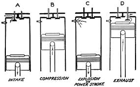 what does stroke mean in an engine mowdirect the piston starts at top end of the cylinder then an intake valve opens up top left of diagram a and as the the piston moves down it allows air