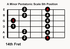 Pentatonic Scale Patterns Amazing Practice Blues Guitar In Any Key 48 Pentatonic Scale Patterns