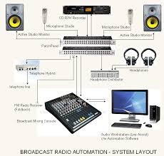 acoustic audio consultant engineers ace procedures to setup typical block diagram of broadcast radio automation system