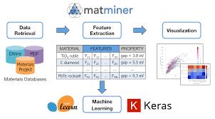 Matminer Materials Data Mining Matminer 0 6 2 Documentation