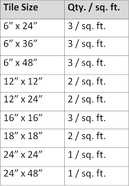 spin dr qty per sq foot guide