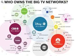Media Concentration Chart 6 Best Images Of Concentration Of Media Ownership Media