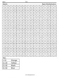Practice Math Worksheets 3rd Grade likewise  together with Multiplication Table Worksheets Grade 3 likewise  additionally Replace x10 with x5 for teaching time intervals of 5    School additionally 93 best my maths sheets images on Pinterest   Multiplication facts together with 100 Vertical Questions    Multiplying 1 to 12 by 1 to 10  A likewise Multiplicationorksheets X2 By Multiplication7 X5 X10 X3 further  further  also Free Math Worksheets Multiplication Facts Worksheets for all. on math worksheets practice multiplication x10