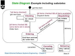 state diagrams       state diagram