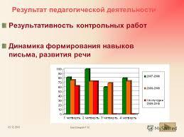 Презентация на тему Портфолио учителя русского языка и  4 Результативность контрольных работ