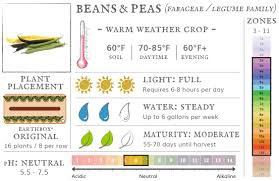 Fruit Planting Chart Earthbox Growing Guides Grow With Us